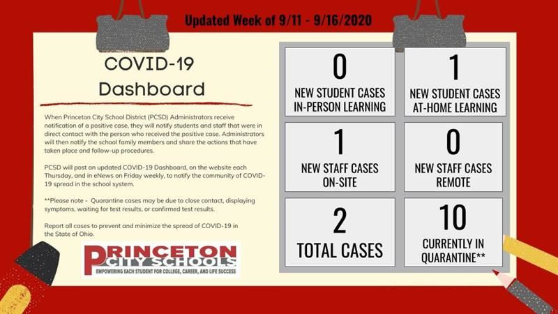 COVID-19 Dashboard for Princeton City Schools Week of 9/11-9/16/2020