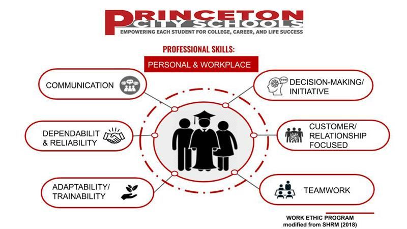 Graphic Slide for the Work Ethic program listing professional skills for personal and workplace success